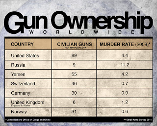 Murder Stats from 2009 UN Data, Gun Stats from Small Arms Survey